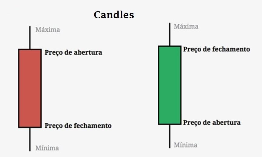 candle-de-baixa-candle-de-alta
